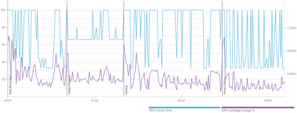 Fire TV 3 Performance Diagramm vom PCMark Work