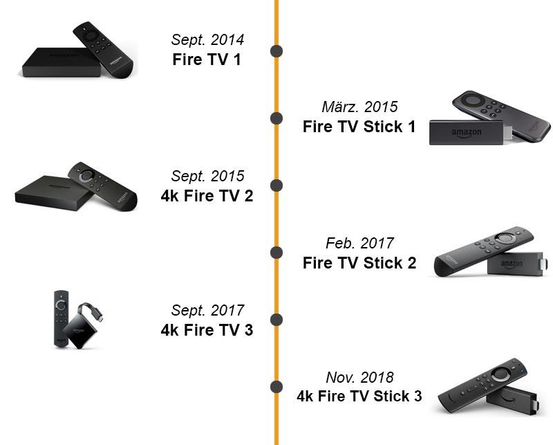 Das Release Datum aller deutschen Fire TVs und Fire TV Sticks