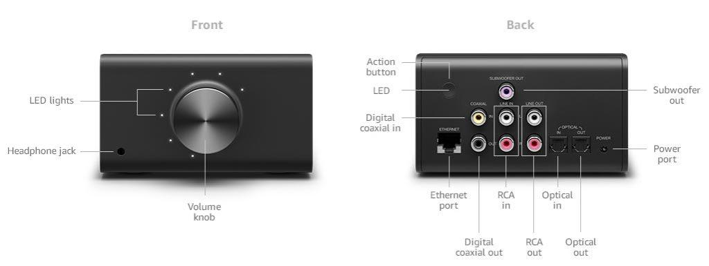Der Echo Link kommt mit digitalen Ein- und Ausgängen