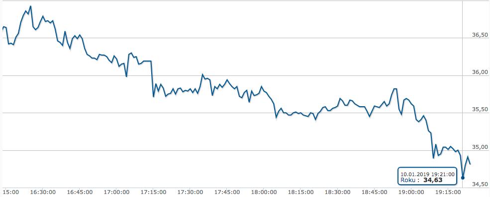 Der Börsenkurs vom Konkurrenten Roku ist nach der Bekanntgabe von Amazon gleich mal um knapp 5% eingebrochen.