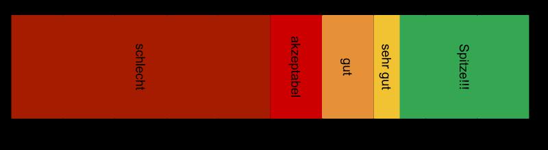 Bewertungsskala für Filme von AFTVhacks
