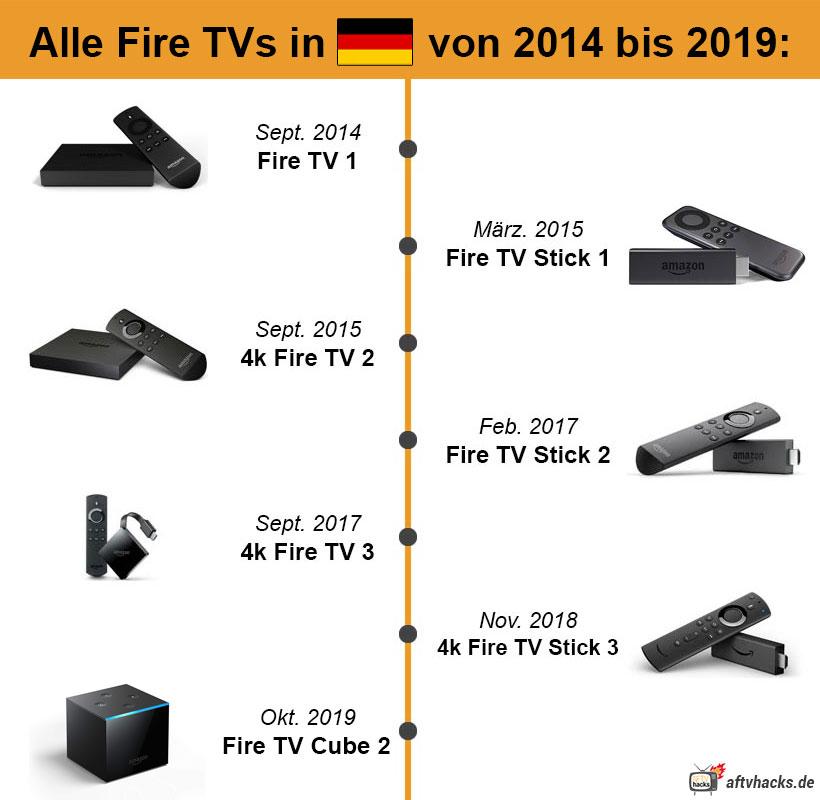 Release Datum Veröffentlichung aller Fire TV Sticks in Deutschland von 2014 bis 2019