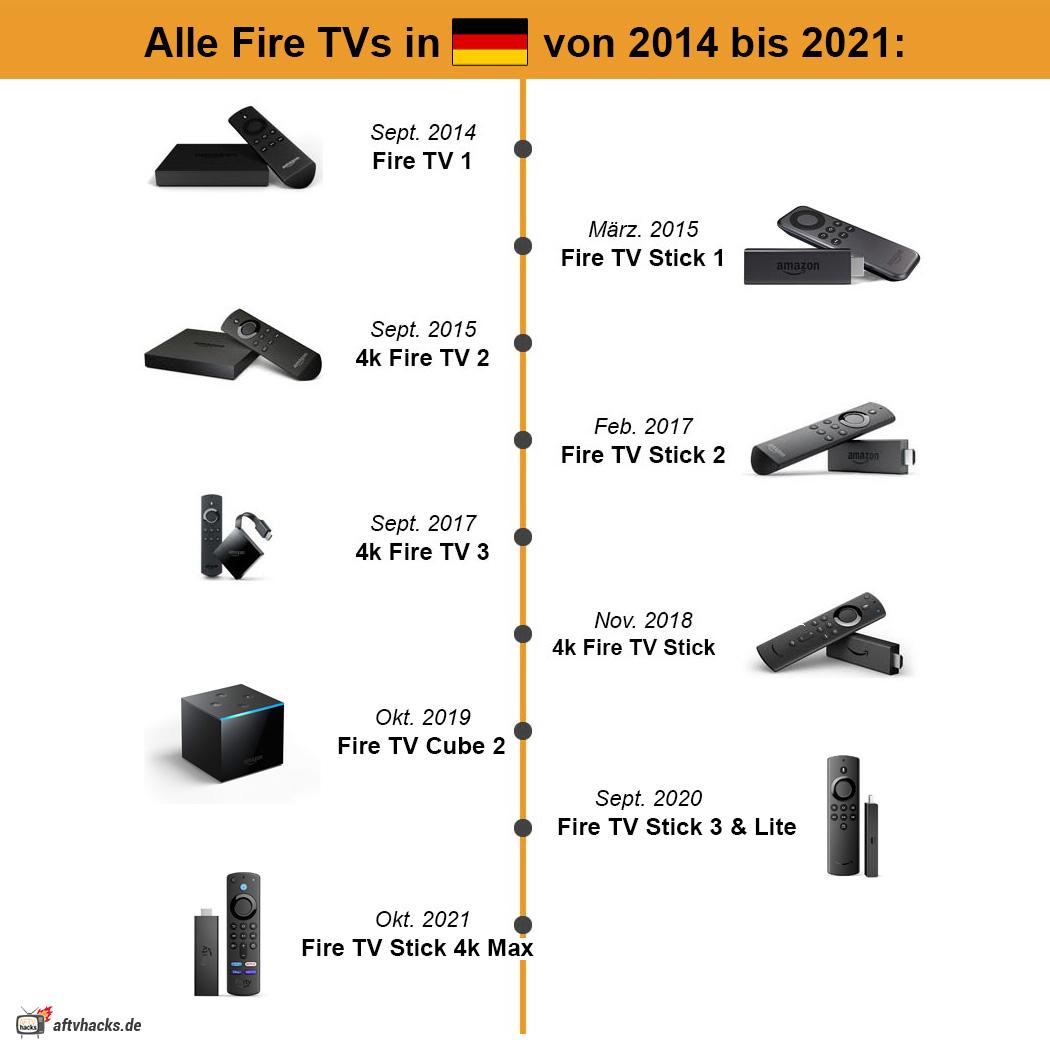 Alle deutschen Fire TVs nach Release Datum